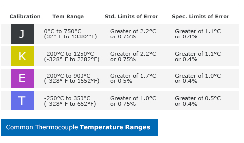 Thermocouples table types of thermocouples greentooth Gallery