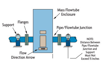 micro motion coriolis flow meter installation manual